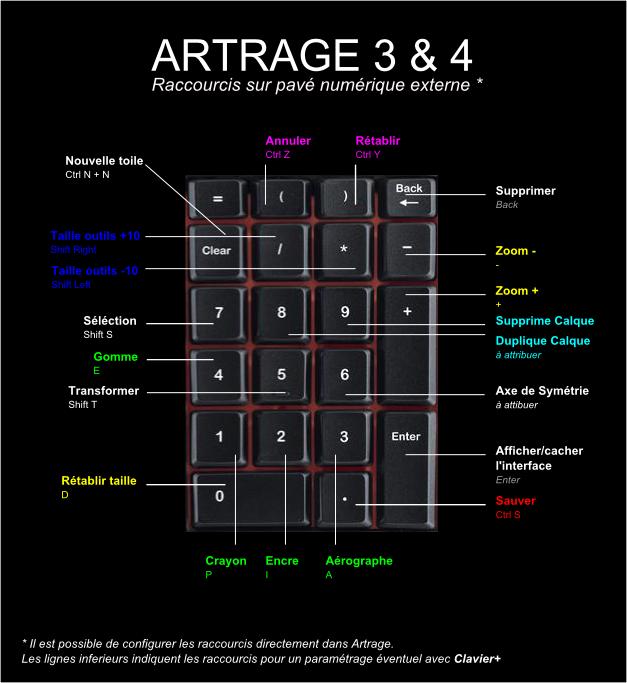 artrage-raccourcis-numeriques