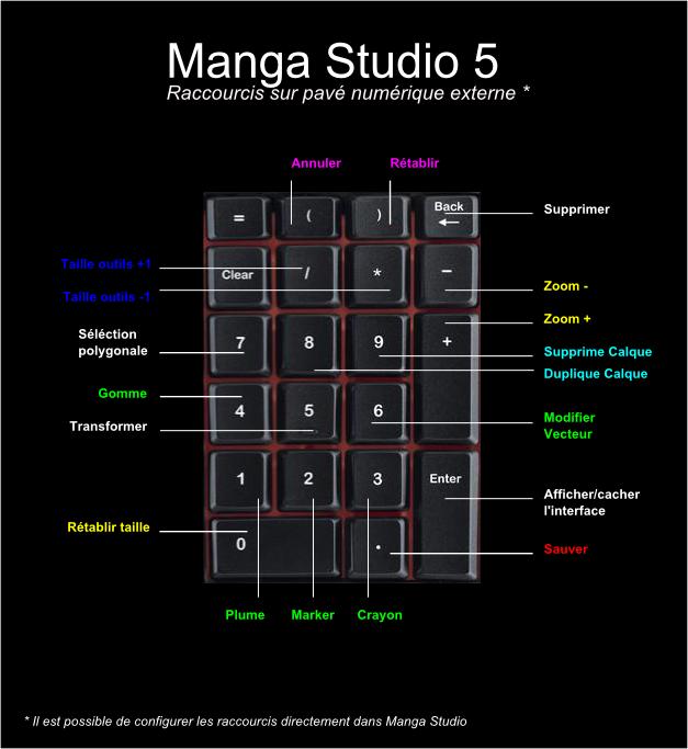 manga-studio-raccourcis-numeriques